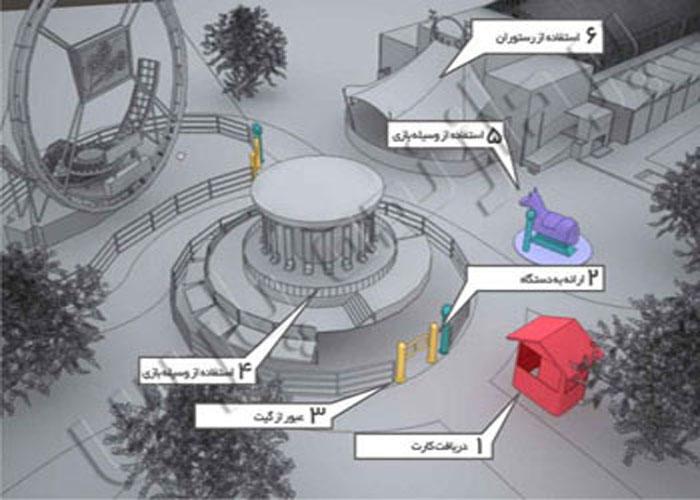 طراحی- تامین-نصب-راه-اندازی-سامانه-مدیریت-پذیرش-شهربازی